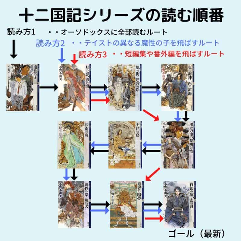 jyuunikokuki-read-order-zukai